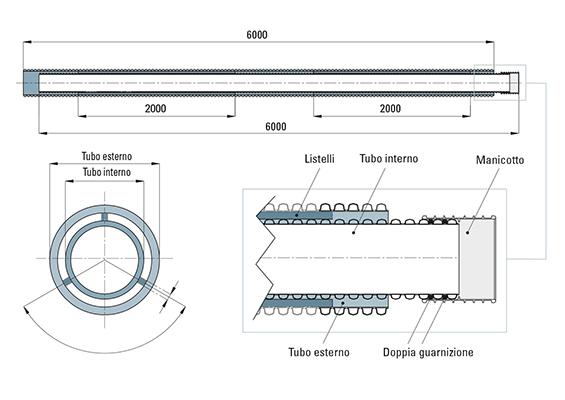 SISTEMA DOBLE TUBO ECOPAL Disegno tecnico